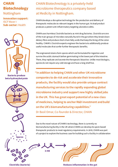 Clostridium drug delivery microbiome therapeutics chain biotech